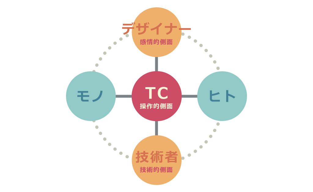 TC position