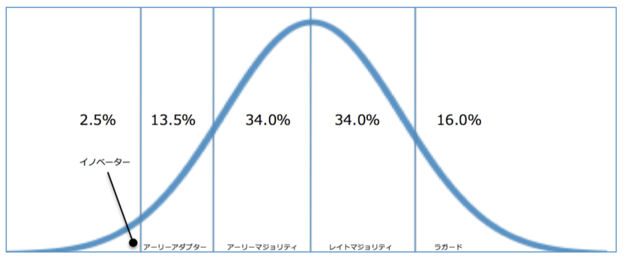 diffusion_of_innovations_002